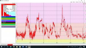 График измерения магнитного поля у распределительной коробки