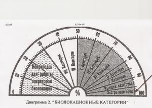 Перед вами радиэстезическая диаграмма для определения УРОВНЯ профессиональной компетенции операторов радиэстезии. Стрелкой показан МОЙ уровень. Радиэстезическую диаграмму для определения мастерства операторов радиэстезии любезно предоставил мне радиэстезист Влад Птичкин.